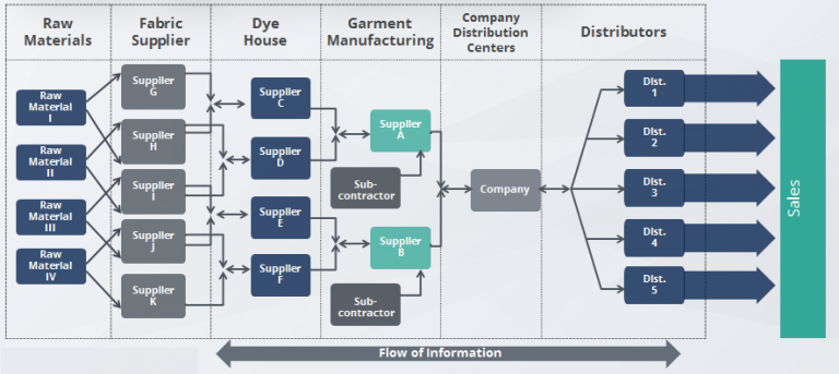 Mapping your supply chain
