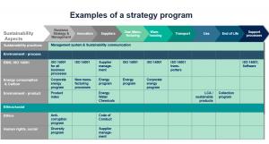 Strategy Program Example